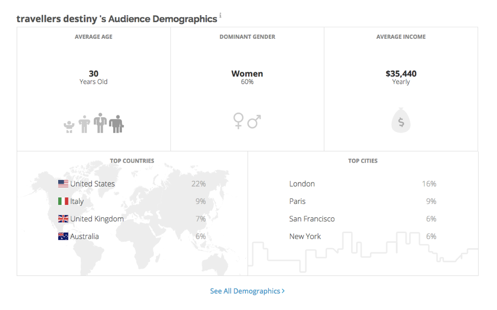 Klear's deep influencer analytics include audience demographics, branded partnerships, and more!
