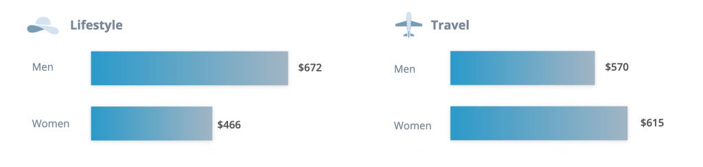 How Much Do Influencers Charge? [2019 Research]