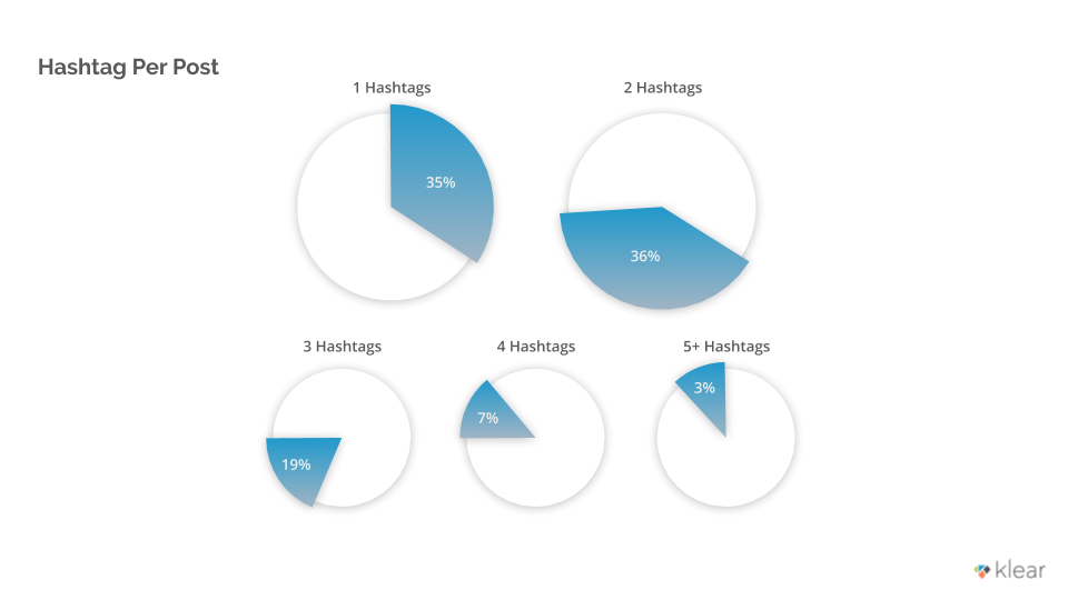 Hashtags per Influencer Story, Klear Research